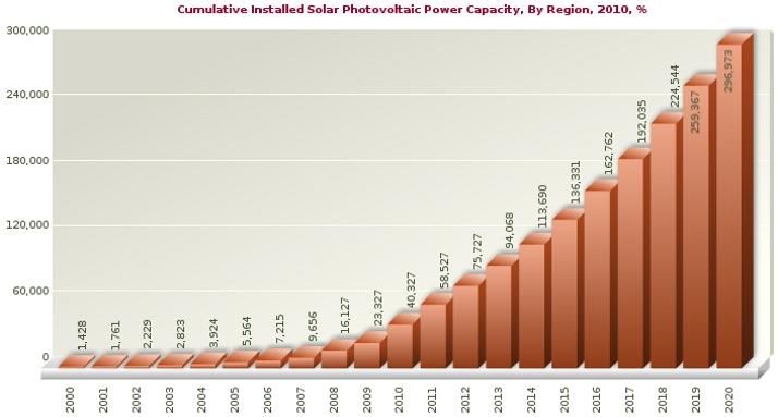 Global Solar Capacity 2000-2020