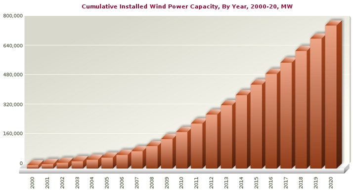 Global Wind Capacity 2000-2020