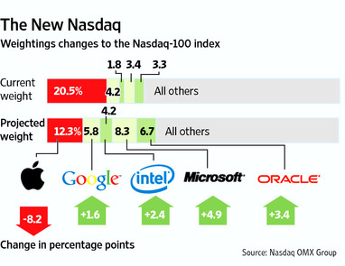 New Nasdaq Apple Change