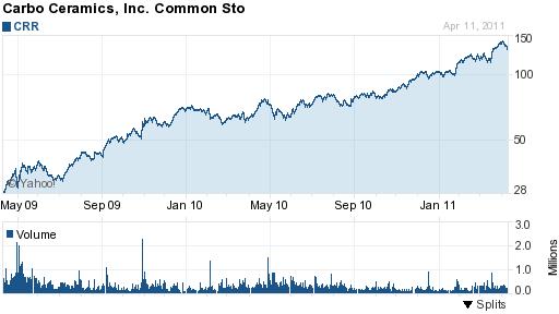 CRR chart good