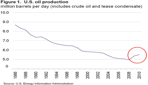 EIA oil production chart 1