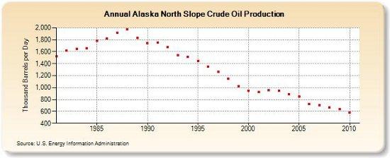 alaska peak oil