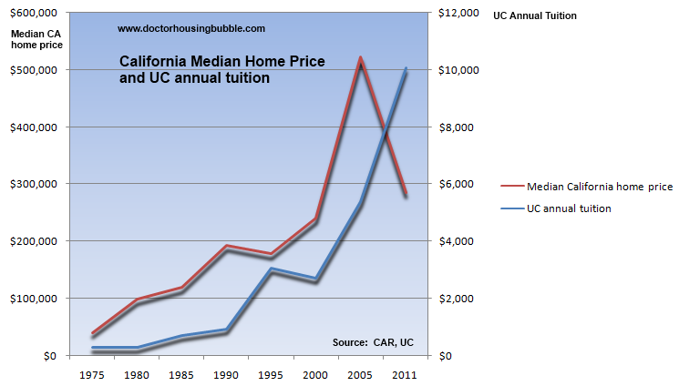 college tuition vs median income