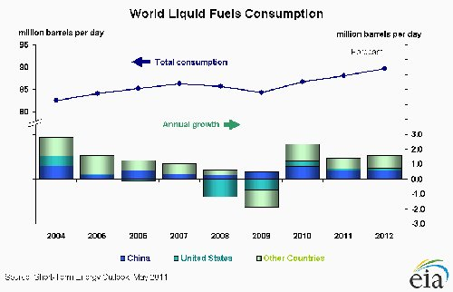 EIA world liquid consumption