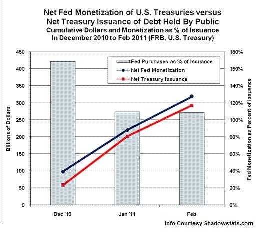 Fed Covers Washingtons Bet