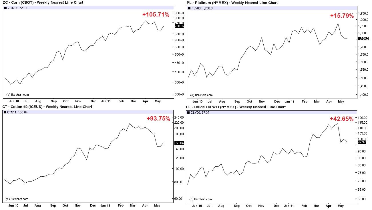 Commodities Soar
