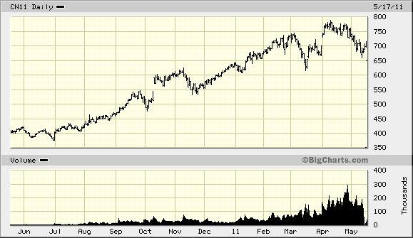 corn chart 2011