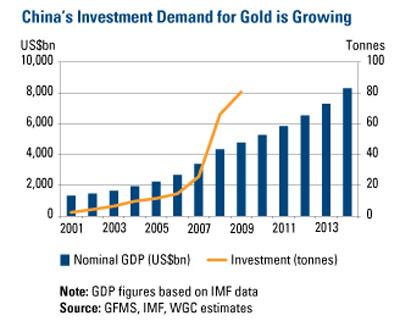 may 2011 gold china