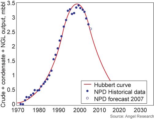 hubbert_curve