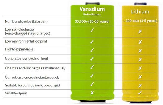 Vanadium vs. Lithium