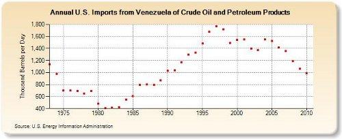 venezuelan oil decline