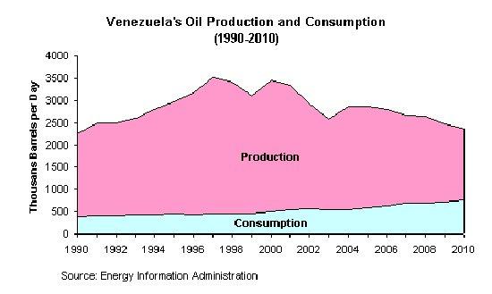 ven oil production
