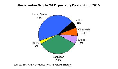 ven oil exports