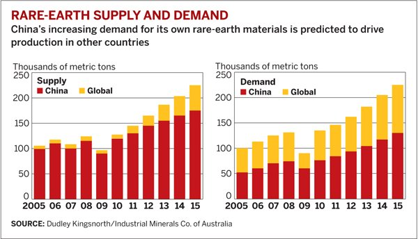rare earth supply and demand 060111