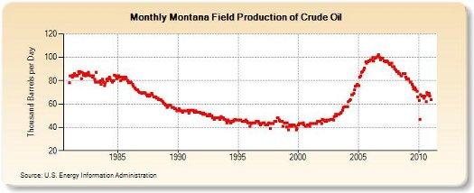 montana oil production 6-7
