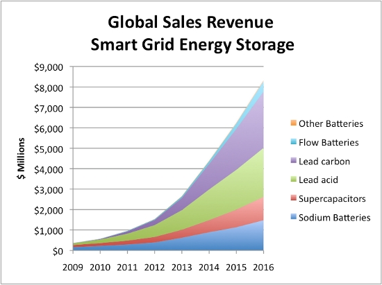 Smart Grid Battery Sales 2009-2016
