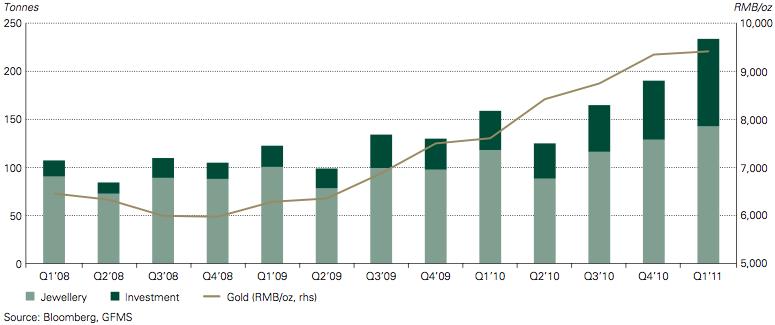 jun 2011 china gold jewelry investment