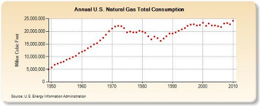 us nat gas consumption