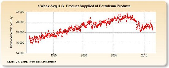 US oil consumption 6-18