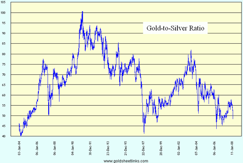 20071207 Gold Silver Ratio Png