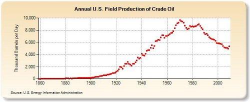 Peak oil production US