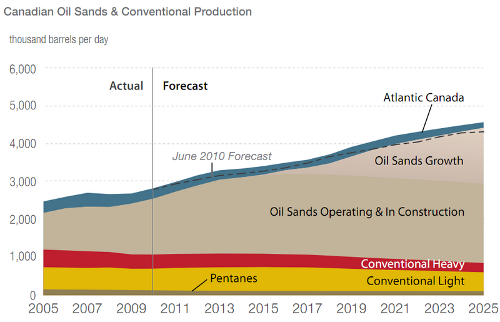 canada oil production 6-21