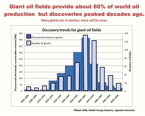 oil discoveries peak