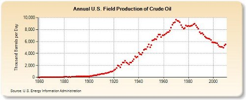 peak oil production 6-29