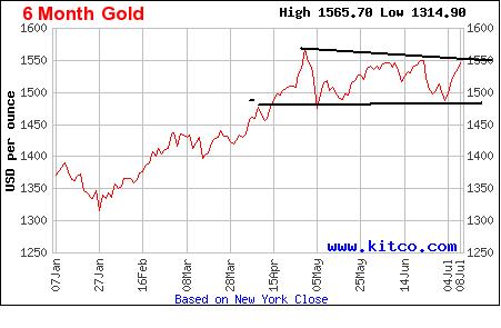gold chart jul 11
