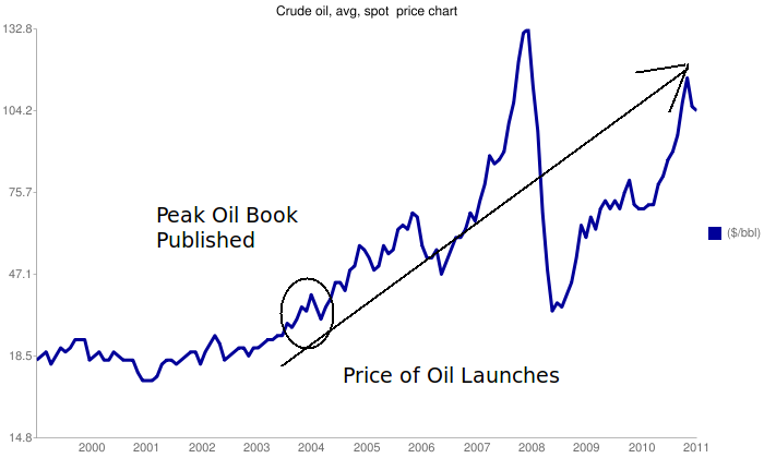 peak oil jul 13