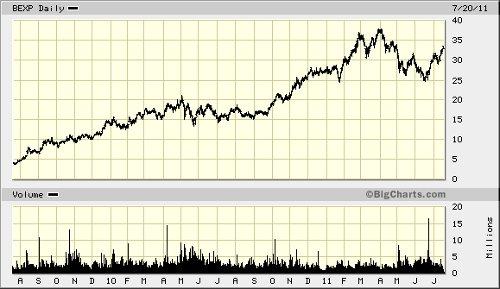 bexp chart 072011