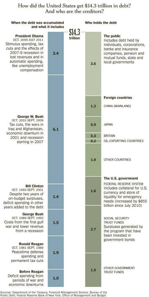 debt and creditors graphic