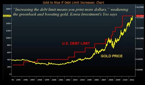 debt ceiling v. gold prices 080311