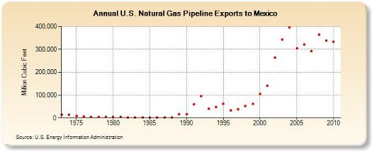 mexico gas export
