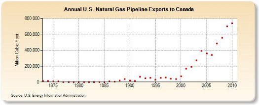 canada gas exports us