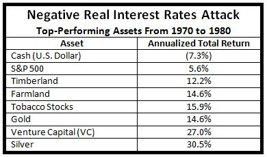 negative real asset chart