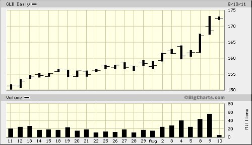 gld chart 081011