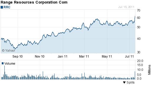 RRC Chart 1 year