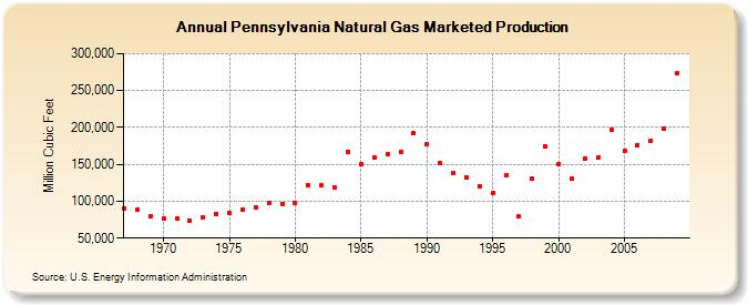 PA GAS production