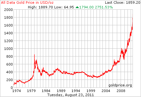36 year old chart