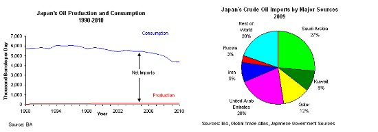 Small Japan oil imports