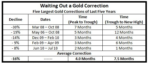 Historical Gold Price Corrections