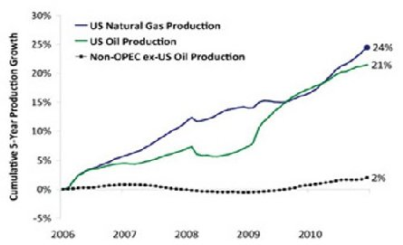 oil and natural gas production 091411