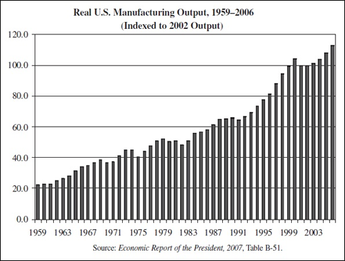 US manufacturing growth