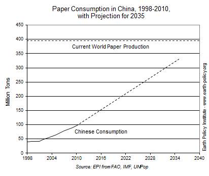 Chinese Paper Demand