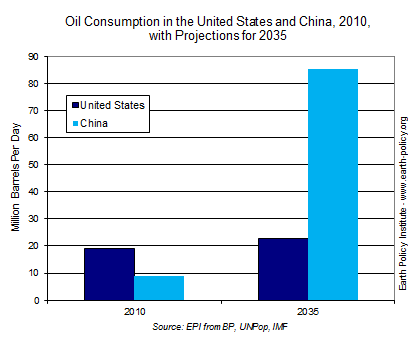 Chinese Oil Consumption