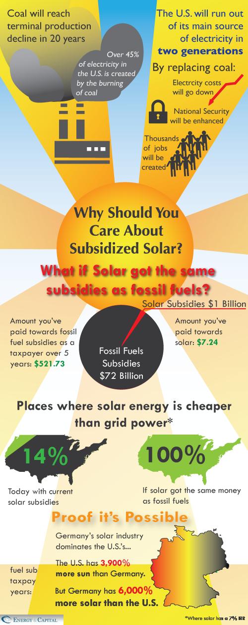 solar infographic