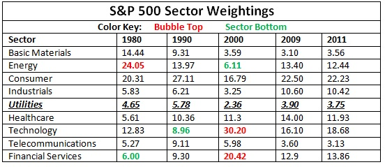 Utility Stocks SP 500 Weight