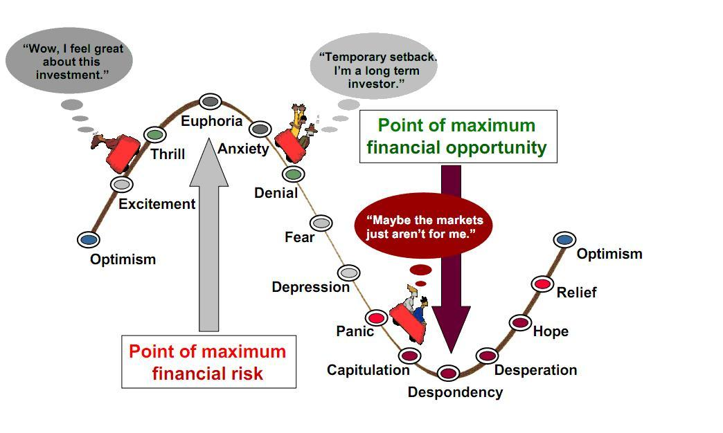 financial risk opportunity