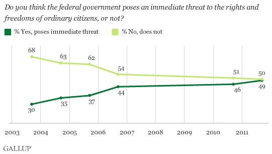 govt threat